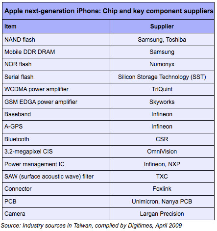 Rumored third-gen iPhone component suppliers