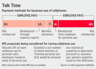The IRS wants to tax business mobile phone usage